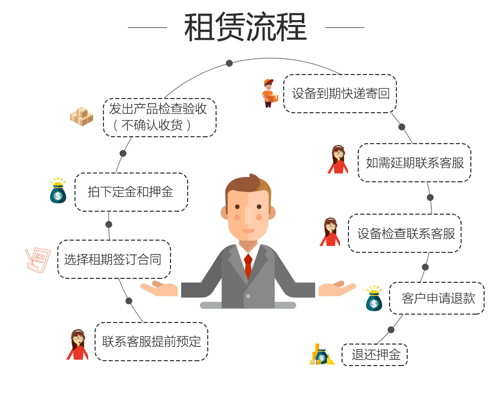 租赁流程.jpg